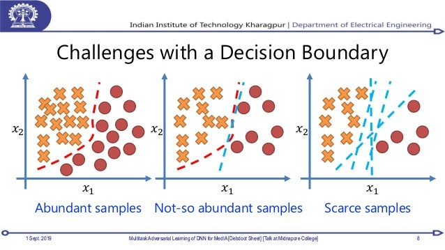 Challenges with a Decision Boundary 1 Sept. 2019 Multitask Adversarial Learning of DNN for MedIA [Debdoot Sheet] [Talk at ...