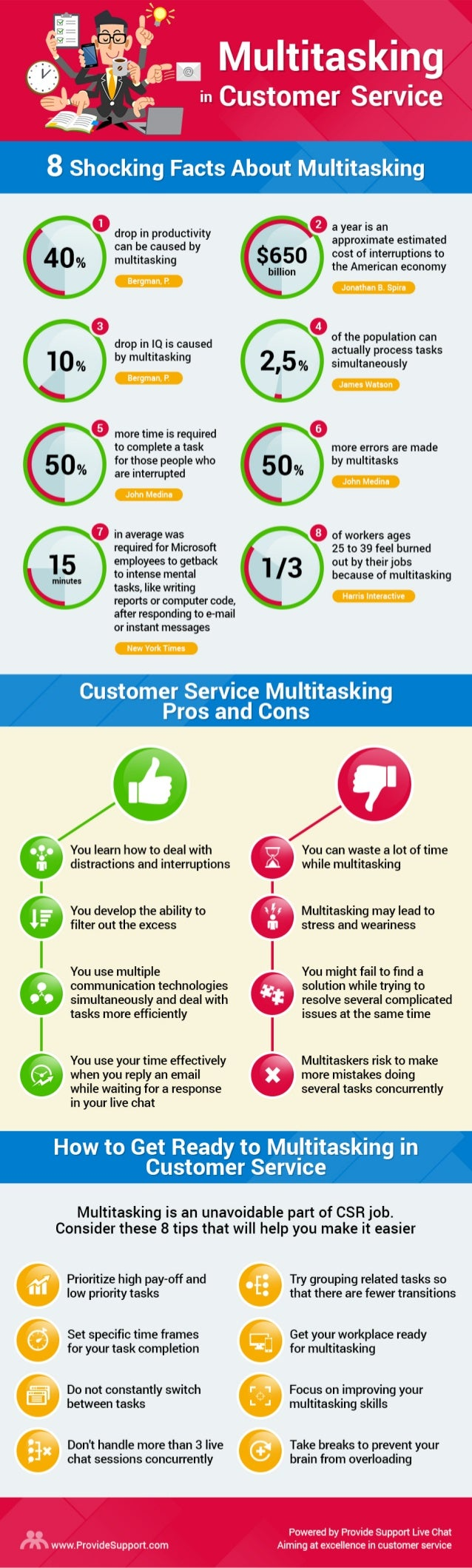 Multitasking  in Customer Service  g : g- V W  i*'l. ;  3 Shocking Facts About Multitasking     0 drop in productivity can...