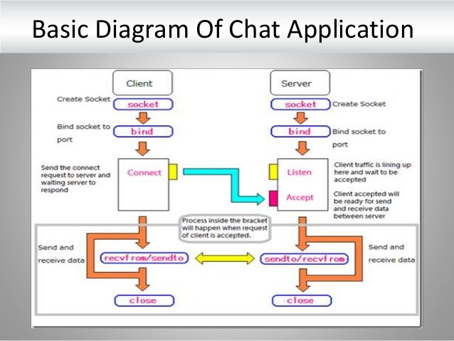 Multiuser chat application using java basic diagram of chat application 12 ccuart Gallery