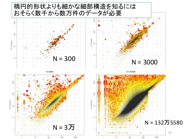 楕円的形状よりも細かな細部構造を知るには おそらく数千から数万件のデータが必要 12 N = 300 N = 3000 N = 3万 N = 132万5580