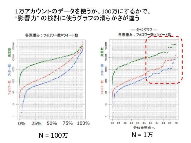 """1万アカウントのデータを使うか、100万にするかで、 """"影響力"""" の検討に使うグラフの滑らかさが違う N = 1万N = 100万"""