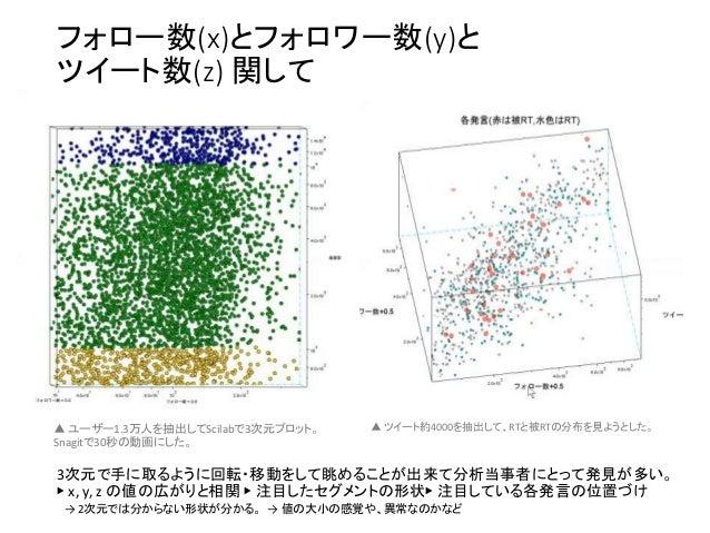 フォロー数(x)とフォロワー数(y)と ツイート数(z) 関して ▲ ユーザー1.3万人を抽出してScilabで3次元プロット。 Snagitで30秒の動画にした。 ▲ ツイート約4000を抽出して、RTと被RTの分布を見ようとした。 3次元で...