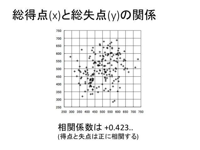 総得点(x)と総失点(y)の関係 相関係数は +0.423.. (得点と失点は正に相関する)
