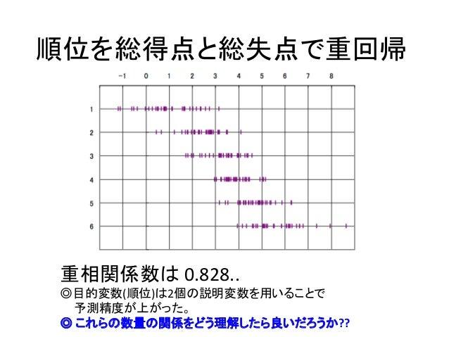 順位を総得点と総失点で重回帰 重相関係数は 0.828.. ◎目的変数(順位)は2個の説明変数を用いることで 予測精度が上がった。 ◎ これらの数量の関係をどう理解したら良いだろうか??