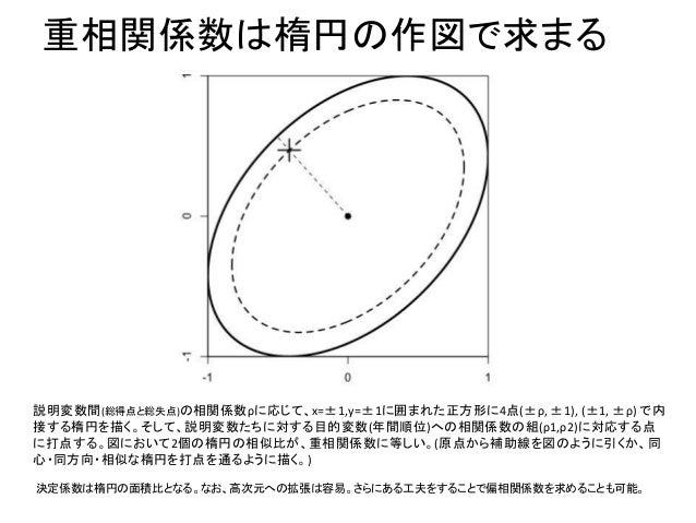 重相関係数は楕円の作図で求まる 説明変数間(総得点と総失点)の相関係数ρに応じて、x=±1,y=±1に囲まれた正方形に4点(±ρ, ±1), (±1, ±ρ) で内 接する楕円を描く。そして、説明変数たちに対する目的変数(年間順位)への相関係数...