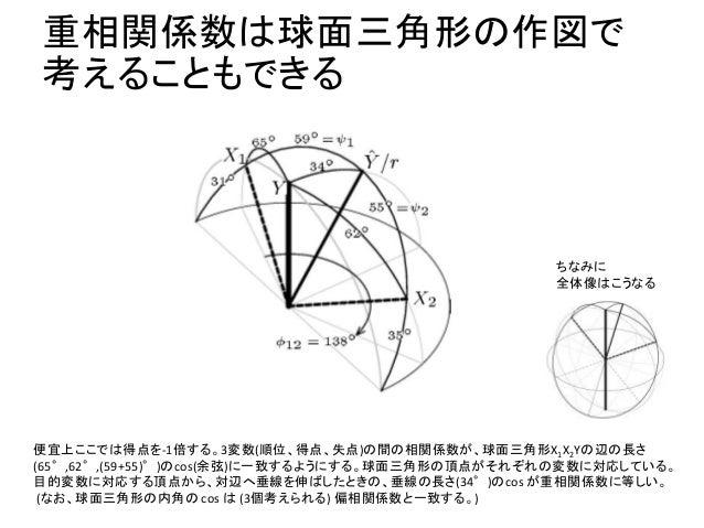 重相関係数は球面三角形の作図で 考えることもできる 便宜上ここでは得点を-1倍する。3変数(順位、得点、失点)の間の相関係数が、球面三角形X1X2Yの辺の長さ (65°,62°,(59+55)°)のcos(余弦)に一致するようにする。球面三角形...