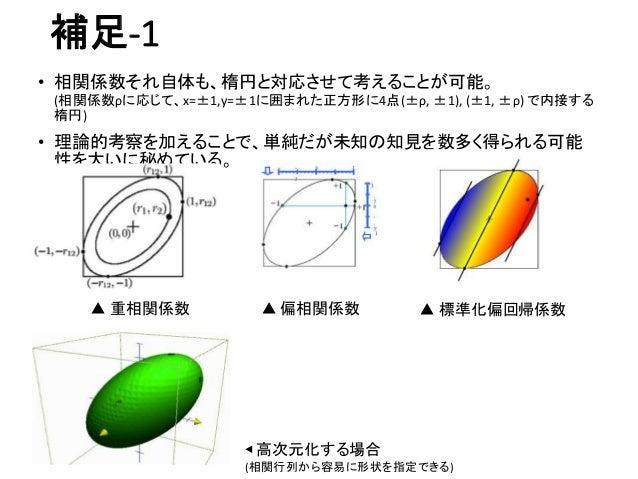 補足-1 • 相関係数それ自体も、楕円と対応させて考えることが可能。 (相関係数ρに応じて、x=±1,y=±1に囲まれた正方形に4点(±ρ, ±1), (±1, ±ρ) で内接する 楕円) • 理論的考察を加えることで、単純だが未知の知見を数多...
