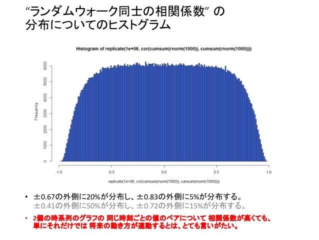 """""""ランダムウォーク同士の相関係数"""" の 分布についてのヒストグラム • ±0.67の外側に20%が分布し、±0.83の外側に5%が分布する。 ±0.41の外側に50%が分布し、±0.72の外側に15%が分布する。 • 2個の時系列のグラフの 同..."""