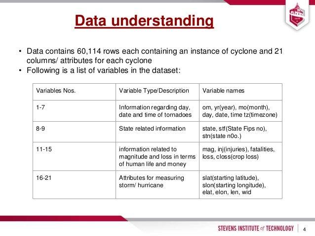 Storm Prediction data analysis using R/SAS