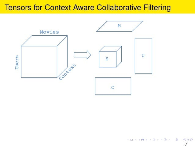 Tensors for Context Aware Collaborative Filtering Movies! Users! U! C! M! S! 7