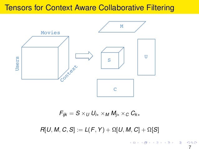 Tensors for Context Aware Collaborative Filtering Movies! Users! U! C! M! S! Fijk = S ×U Ui∗ ×M Mj∗ ×C Ck∗ R[U, M, C, S] :...