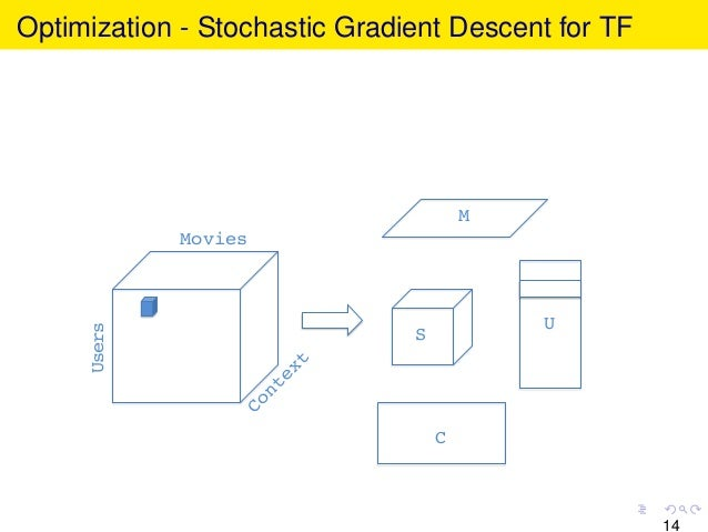 Optimization - Stochastic Gradient Descent for TF Movies! Users! U! C! M! S! 14
