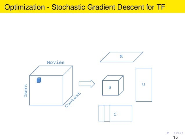 Optimization - Stochastic Gradient Descent for TF Movies! Users! U! C! M! S! 15