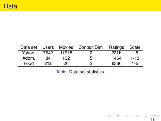 Data Data set Users Movies Context Dim. Ratings Scale Yahoo! 7642 11915 2 221K 1-5 Adom. 84 192 5 1464 1-13 Food 212 20 2 ...