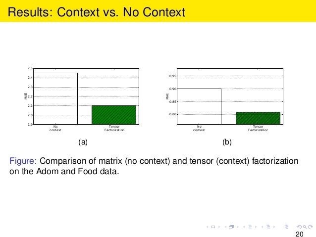 Results: Context vs. No Context No context Tensor Factorization 1.9 2.0 2.1 2.2 2.3 2.4 2.5 MAE (a) No context Tensor Fact...