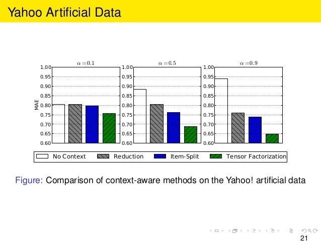 Yahoo Artificial Data 0.60 0.65 0.70 0.75 0.80 0.85 0.90 0.95 1.00 MAE α=0.1 0.60 0.65 0.70 0.75 0.80 0.85 0.90 0.95 1.00 α...