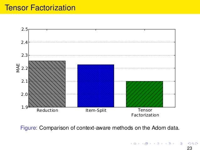 Tensor Factorization Reduction Item-Split Tensor Factorization 1.9 2.0 2.1 2.2 2.3 2.4 2.5 MAE Figure: Comparison of conte...
