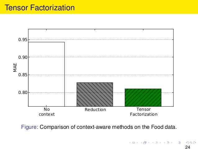Tensor Factorization No context Reduction Tensor Factorization 0.80 0.85 0.90 0.95 MAE Figure: Comparison of context-aware...