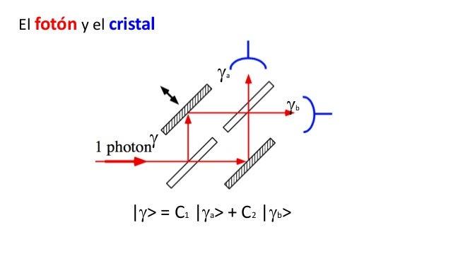 Colapso de |Y > Allí Colapso a la vista Decoherencia IMM Conciencia Gravedad cuántica