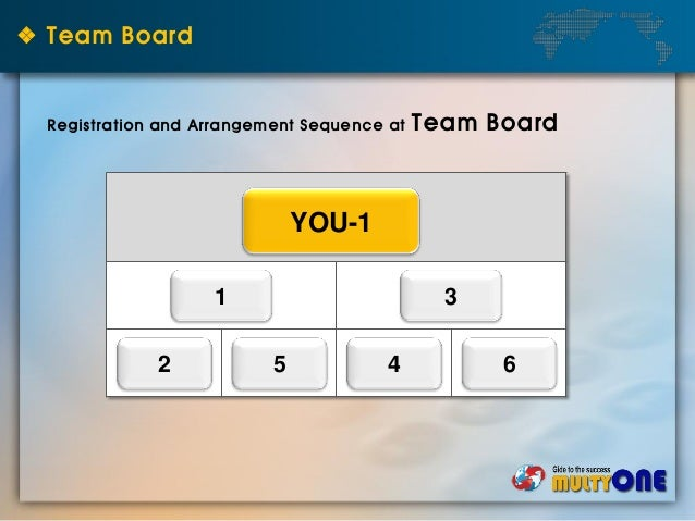 ❖ Team Board YOU-1 1 3 2 5 4 6 Registration and Arrangement Sequence at Team Board