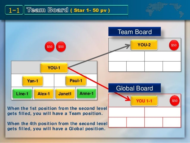 $50 $50 YOU-1 Yan-1 Paul-1 Line-1 Alex-1 Janet1 Anne-1 YOU-2 YOU 1-1 Team Board Global Board When the 1st position from th...