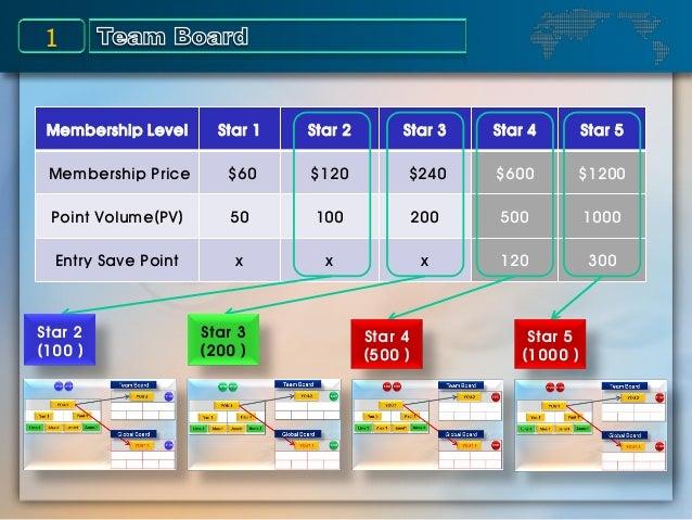 1 Membership Level Star 1 Star 2 Star 3 Star 4 Star 5 Membership Price $60 $120 $240 $600 $1200 Point Volume(PV) 50 100 20...