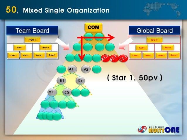 COM 50, Mixed Single Organization A1 A2 B1 B2 c1 c2 YOU-1 Yan-1 Paul-1 Line-1 Alex-1 Janet1 Anne-1 Team Board YOU-1-1 Yan-...
