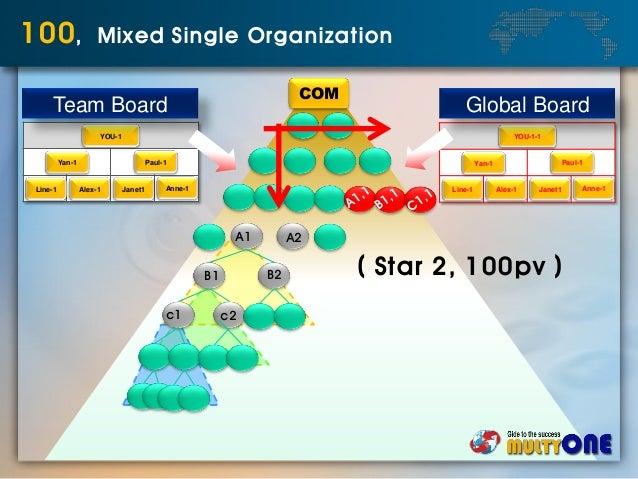 COM 100, Mixed Single Organization A1 A2 B1 B2 c1 c2 YOU-1 Yan-1 Paul-1 Line-1 Alex-1 Janet1 Anne-1 Team Board YOU-1-1 Yan...