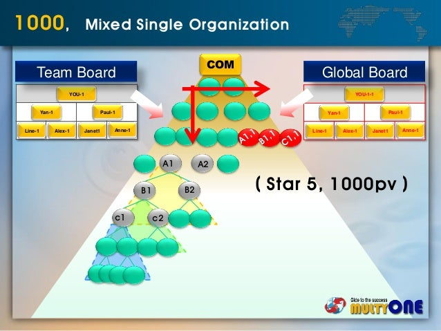 COM 1000, Mixed Single Organization A1 A2 B1 B2 c1 c2 YOU-1 Yan-1 Paul-1 Line-1 Alex-1 Janet1 Anne-1 Team Board YOU-1-1 Ya...