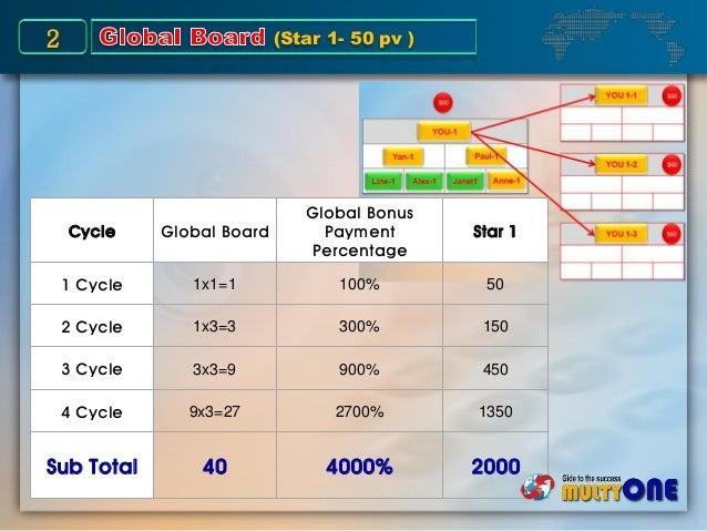 Cycle Global Board Global Bonus Payment Percentage Star 1 1 Cycle 1x1=1 100% 50 2 Cycle 1x3=3 300% 150 3 Cycle 3x3=9 900% ...