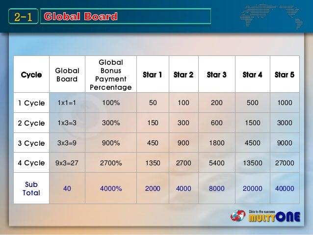 Cycle Global Board Global Bonus Payment Percentage Star 1 Star 2 Star 3 Star 4 Star 5 1 Cycle 1x1=1 100% 50 100 200 500 10...