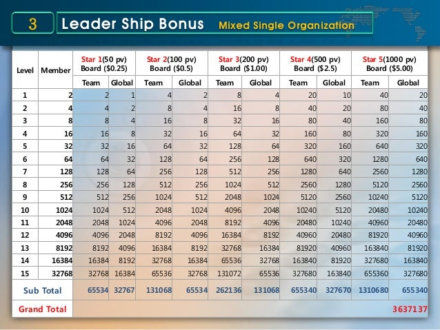 Level Member Star 1(50 pv) Board ($0.25) Star 2(100 pv) Board ($0.5) Star 3(200 pv) Board ($1.00) Star 4(500 pv) Board ($2...