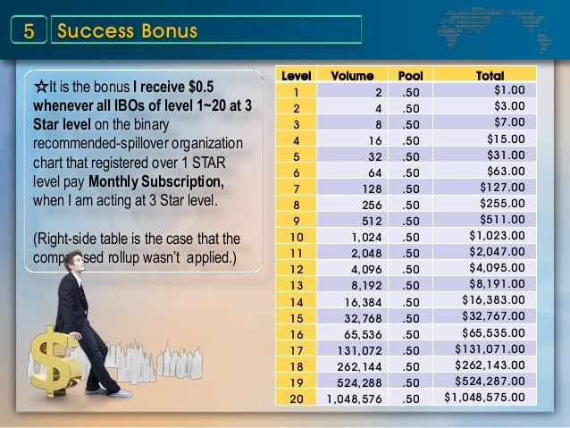 Success Bonus5 ☆It is the bonus I receive $0.5 whenever all IBOs of level 1~20 at 3 Star level on the binary recommended-s...