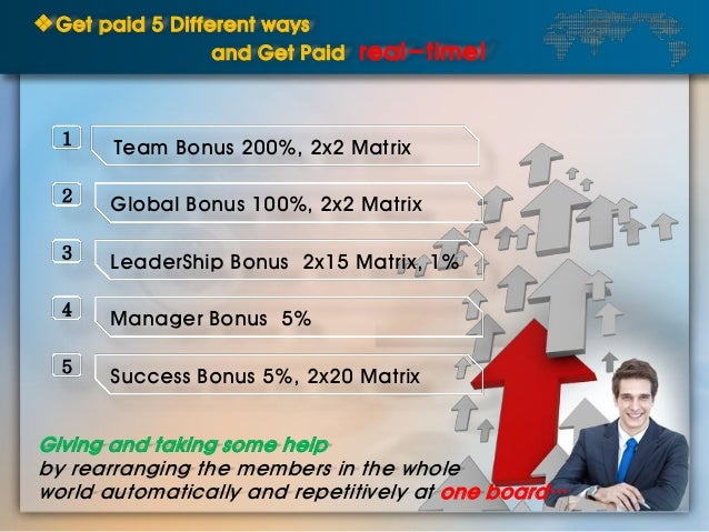 ❖Get paid 5 Different ways and Get Paid real-time! 1 2 3 4 5 Team Bonus 200%, 2x2 Matrix Global Bonus 100%, 2x2 Matrix Lea...