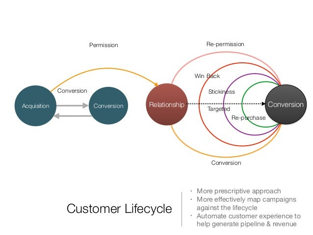 customer life cycle marketing Marketing to the customer life cycle - kindle edition by debra ellis download it once and read it on your kindle device, pc, phones or tablets use features like bookmarks, note taking and highlighting while reading marketing to the customer life cycle.