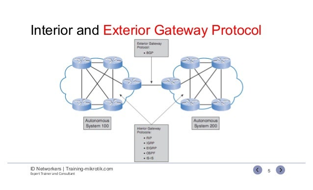 Perfect ... 5. Interior And Exterior Gateway Protocol ID Networkers ...