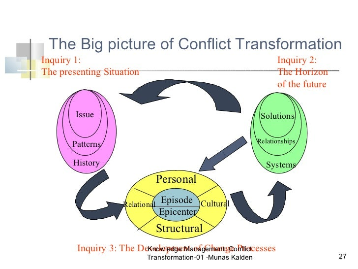 lederach personals Resiliency and healthy communities an exploration of image and metaphor john paul lederach sustained open warfare dating back.