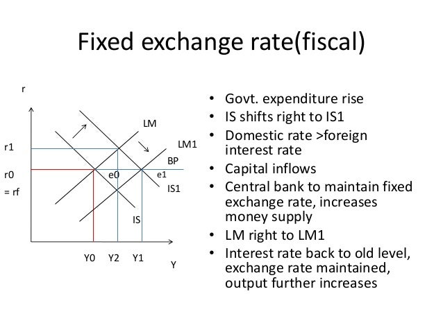 mundell model The object of this paper is to investigate the applicability of a mundell-fleming model the model was developed in 1960s with the main intention of opening the standard closed economy keynesian is-lm model and adjusting the variables for the capital flows and other shocks that might result from capital flow the paper.
