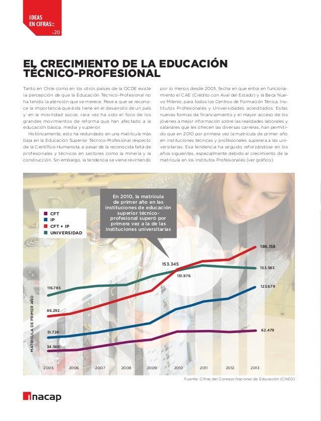 ideas en cifras:: p  20  El crecimiento de la Educación Técnico-Profesional Tanto en Chile como en los otros países de la ...