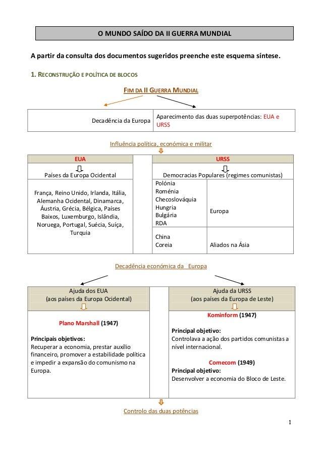 1A partir da consulta dos documentos sugeridos preenche este esquema síntese.1. RECONSTRUÇÃO E POLÍTICA DE BLOCOSFIM DA II...