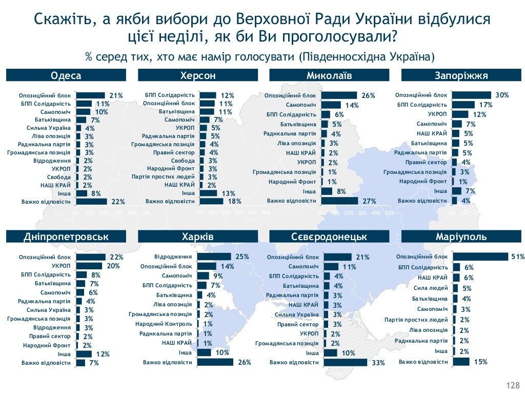 Порошенко не угрожал перевыборами на заседании фракции БПП, - Винник - Цензор.НЕТ 3367
