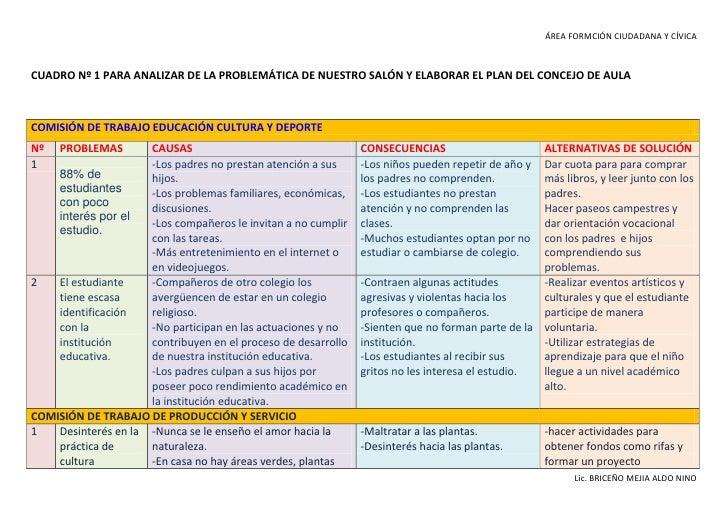 CUADRO Nº 1 PARA ANALIZAR DE LA PROBLEMÁTICA DE NUESTRO SALÓN Y ELABORAR EL PLAN DEL CONCEJO DE AULA<br />COMISIÓN DE TRAB...