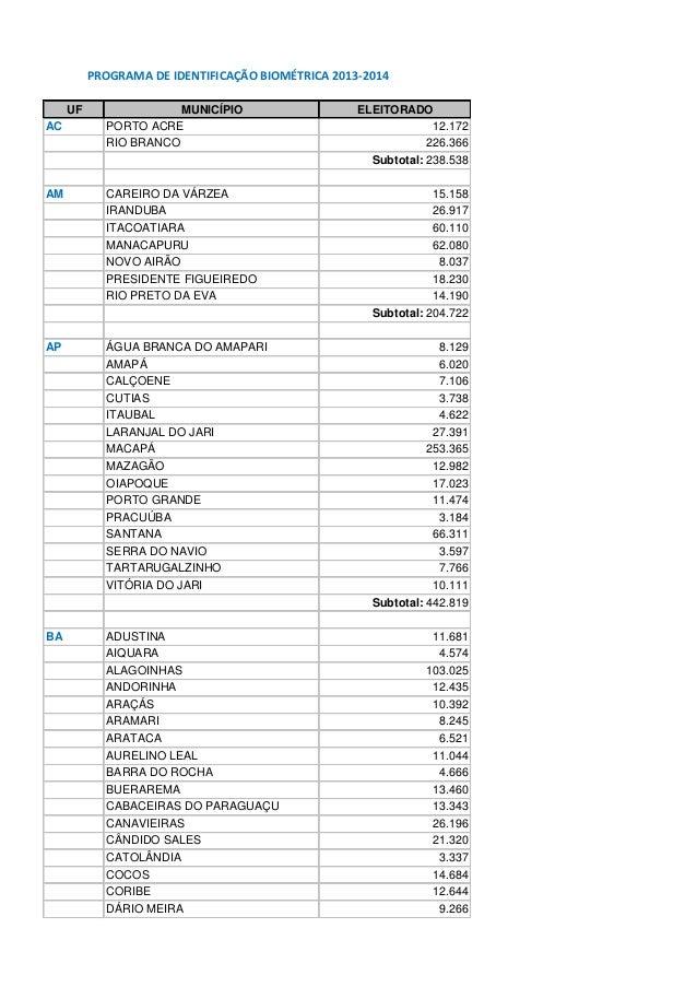 PROGRAMA DE IDENTIFICAÇÃO BIOMÉTRICA 2013-2014UF MUNICÍPIO ELEITORADOAC PORTO ACRE 12.172RIO BRANCO 226.366Subtotal: 238.5...