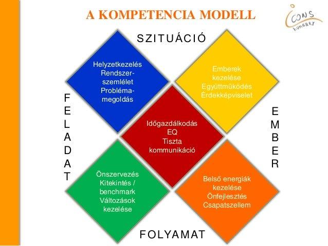 Munkatársi kompetencia Slide 3