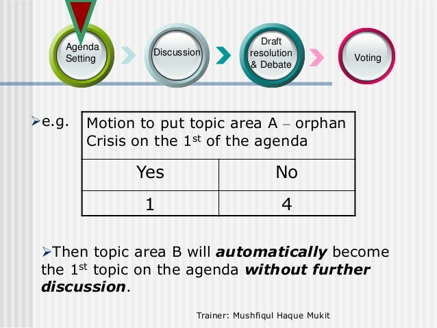 Agenda Setting  e.g.  Discussion  Draft resolution & Debate  Voting  Motion to put topic area A – orphan Crisis on the 1s...