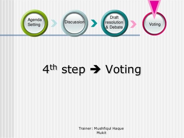 Agenda Setting  Discussion  Draft resolution & Debate  4th step  Voting  Trainer: Mushfiqul Haque Mukit  Voting