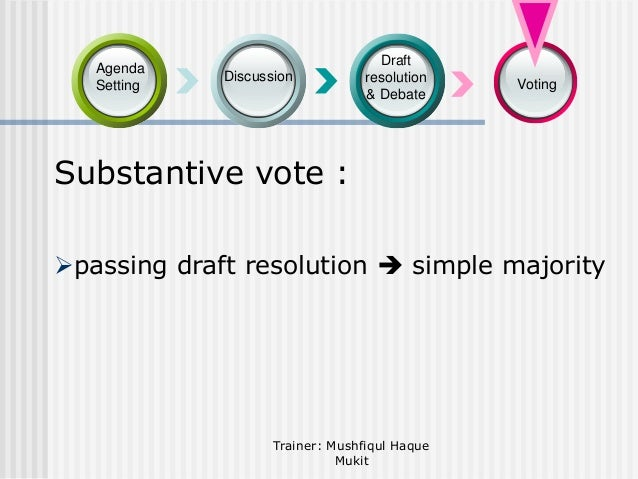 Agenda Setting  Discussion  Draft resolution & Debate  Voting  Substantive vote : passing draft resolution  simple major...