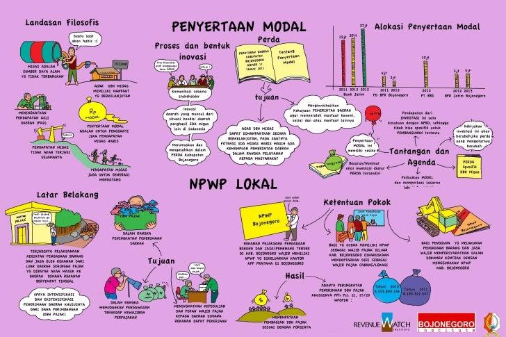 Mural 2: Perda Penyertaan Modal dan NPWP Lokal