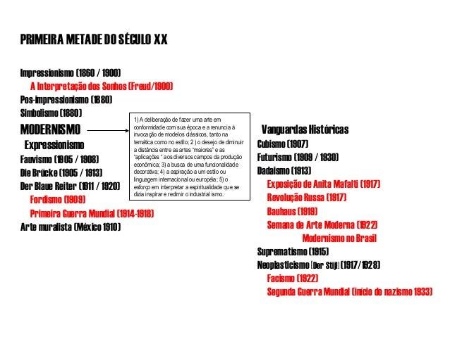 PRIMEIRA METADE DO SÉCULO XX Impressionismo (1860 / 1900) A Interpretação dos Sonhos (Freud/1900) Pos-impressionismo (1880...