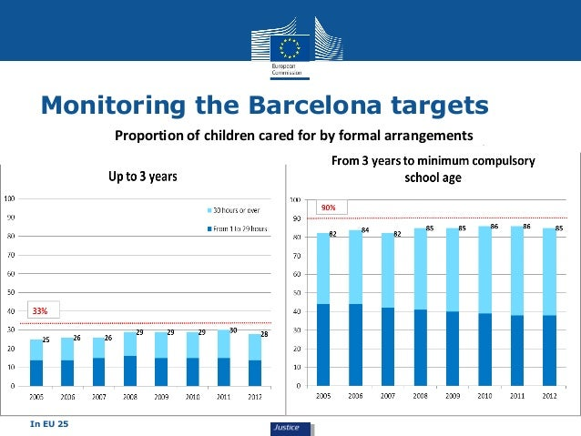 Monitoring the Barcelona targets  In EU 25  Proportion of children cared for by formal arrangements